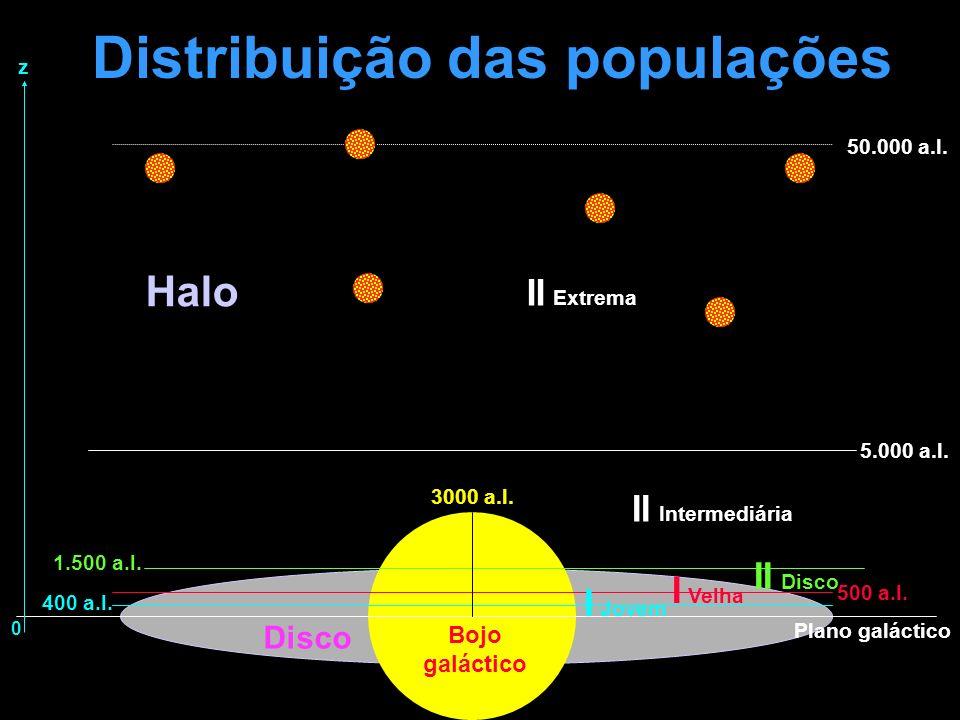 Distribuição das populações