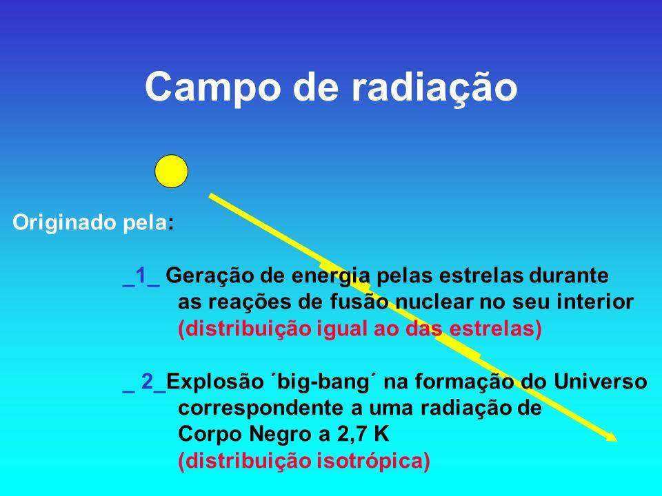Campo de radiação Originado pela:
