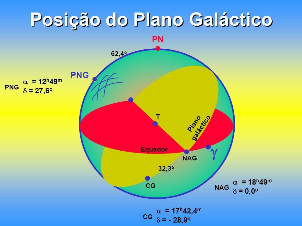 Posição do Plano Galáctico