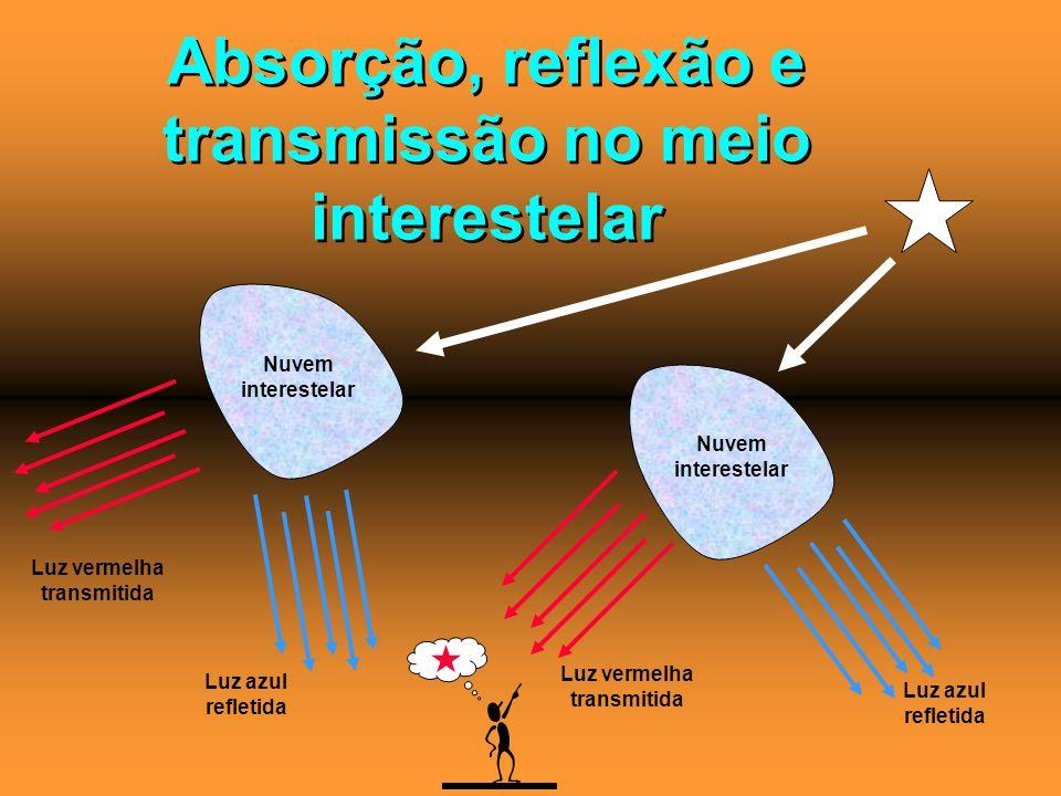 Absorção, reflexão e transmissão no meio interestelar
