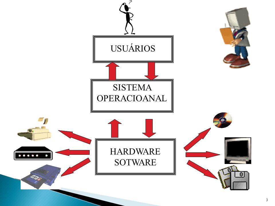 USUÁRIOS SISTEMA OPERACIOANAL HARDWARE SOTWARE