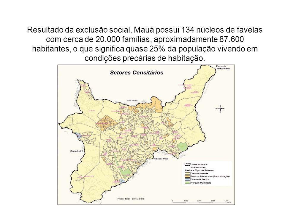 Resultado da exclusão social, Mauá possui 134 núcleos de favelas com cerca de 20.000 famílias, aproximadamente 87.600 habitantes, o que significa quase 25% da população vivendo em condições precárias de habitação.