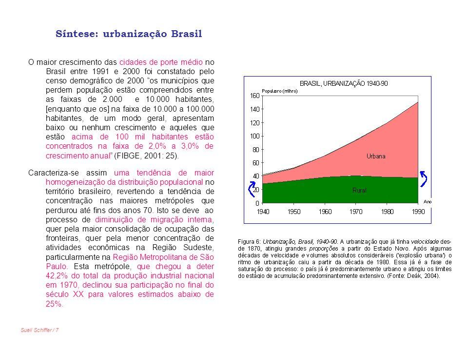 Síntese: urbanização Brasil