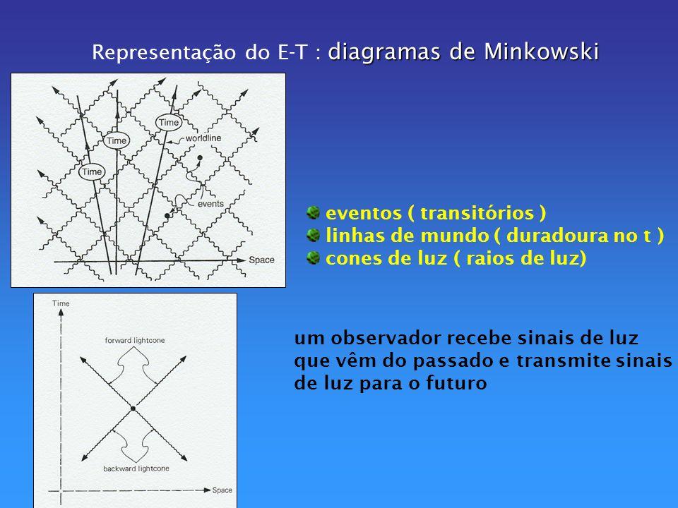 Representação do E-T : diagramas de Minkowski