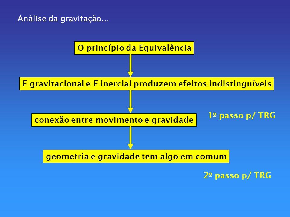 Análise da gravitação... O princípio da Equivalência. F gravitacional e F inercial produzem efeitos indistinguíveis.