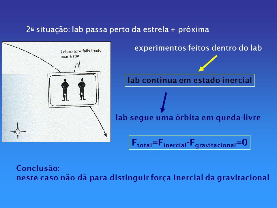Ftotal=Finercial-Fgravitacional=0