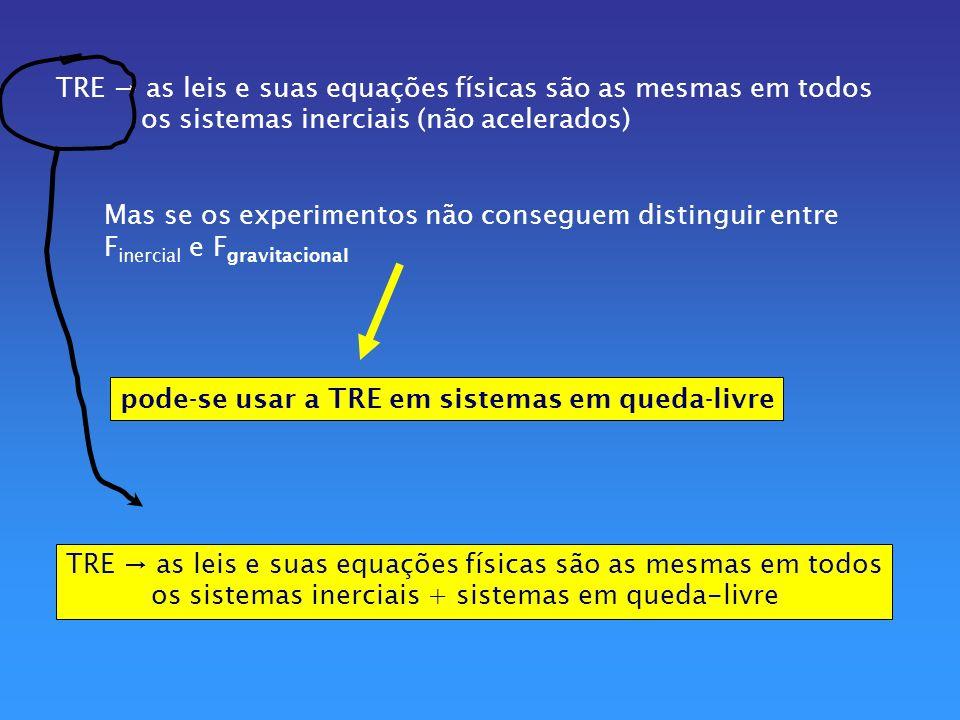 TRE → as leis e suas equações físicas são as mesmas em todos