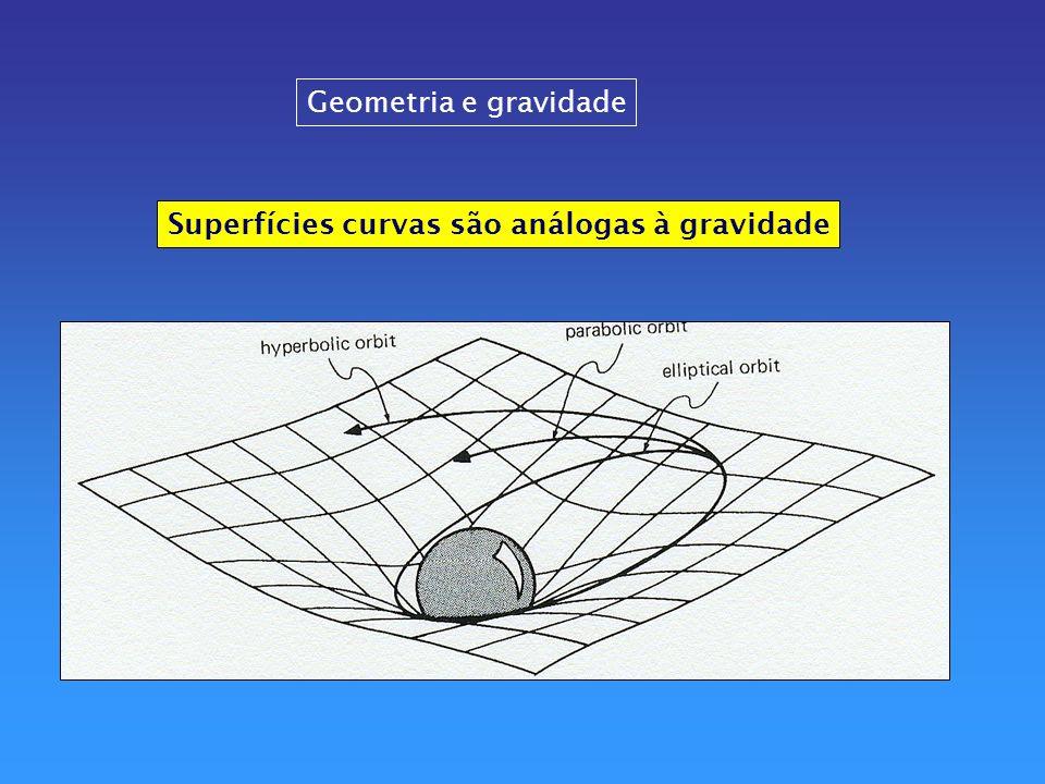 Geometria e gravidade Superfícies curvas são análogas à gravidade