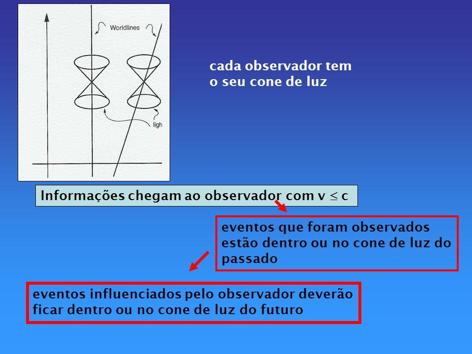 cada observador tem o seu cone de luz. Informações chegam ao observador com v  c. eventos que foram observados.