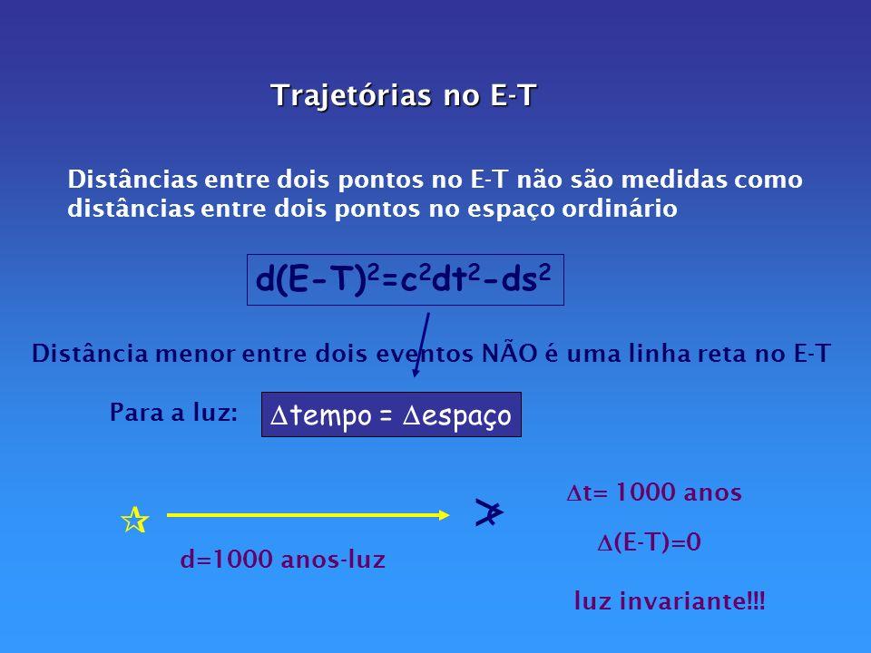 >  d(E-T)2=c2dt2-ds2 Trajetórias no E-T tempo = espaço