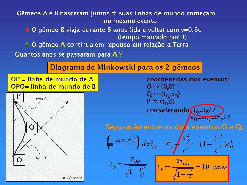 Diagrama de Minkowski para os 2 gêmeos