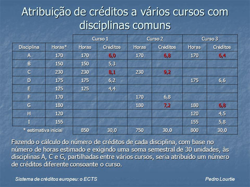 Atribuição de créditos a vários cursos com disciplinas comuns
