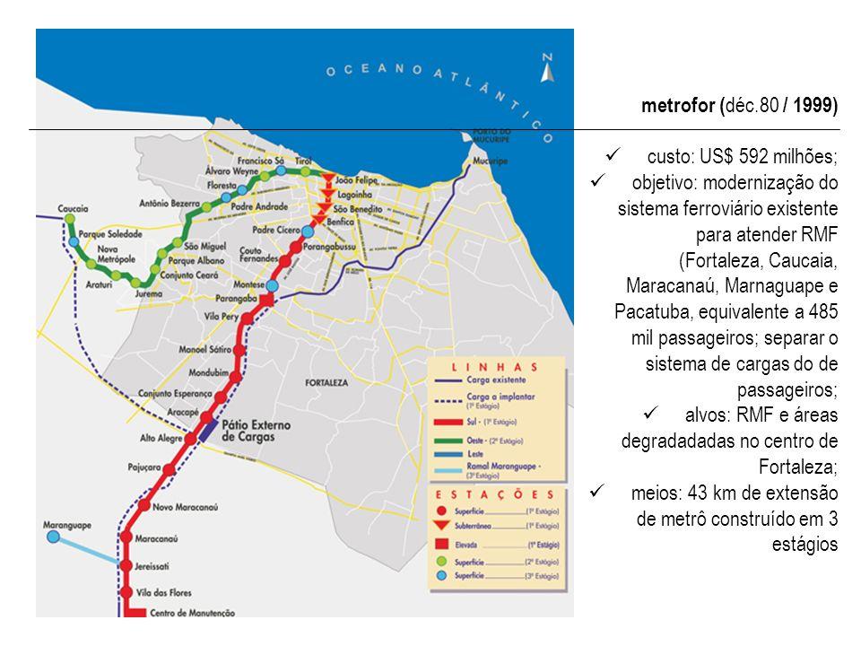 metrofor (déc.80 / 1999) custo: US$ 592 milhões;