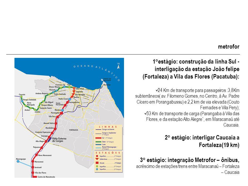 1°estágio: construção da linha Sul -