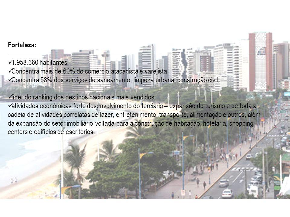 Fortaleza:1.958.660 habitantes. Concentra mais de 60% do comércio atacadista e varejista.