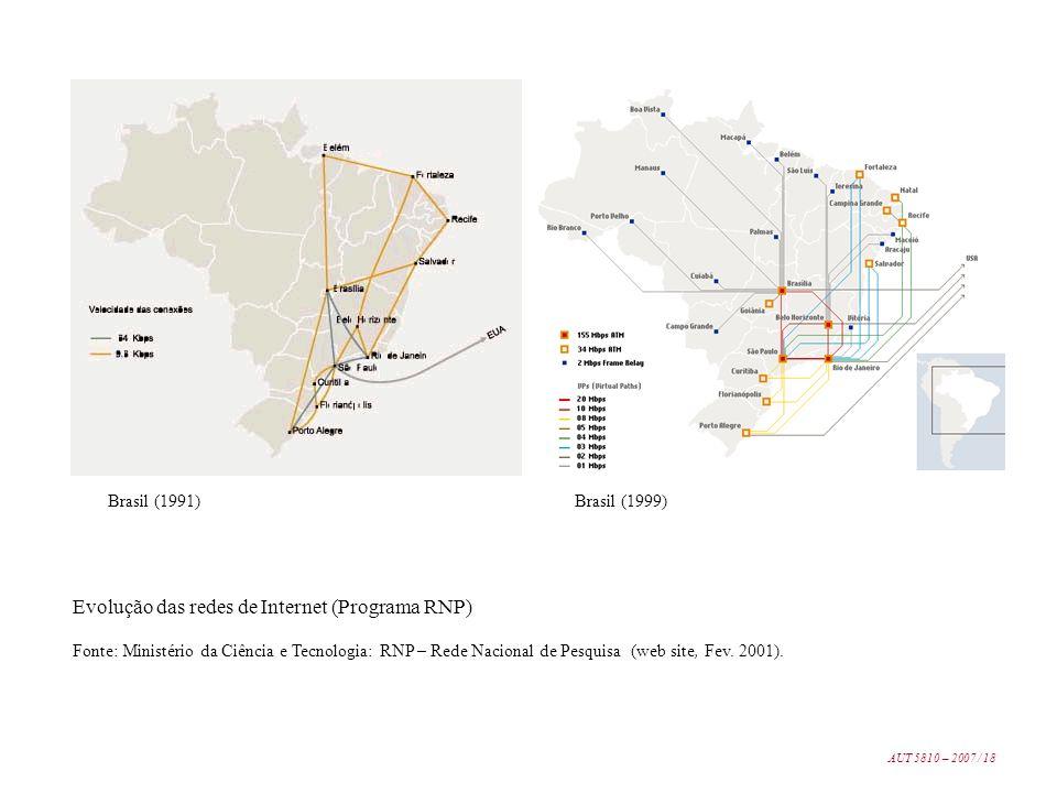 Evolução das redes de Internet (Programa RNP)