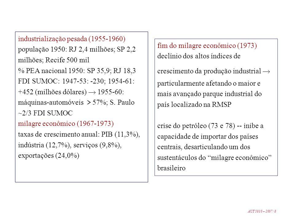 industrialização pesada (1955-1960)