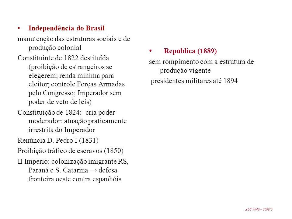 República (1889) Independência do Brasil