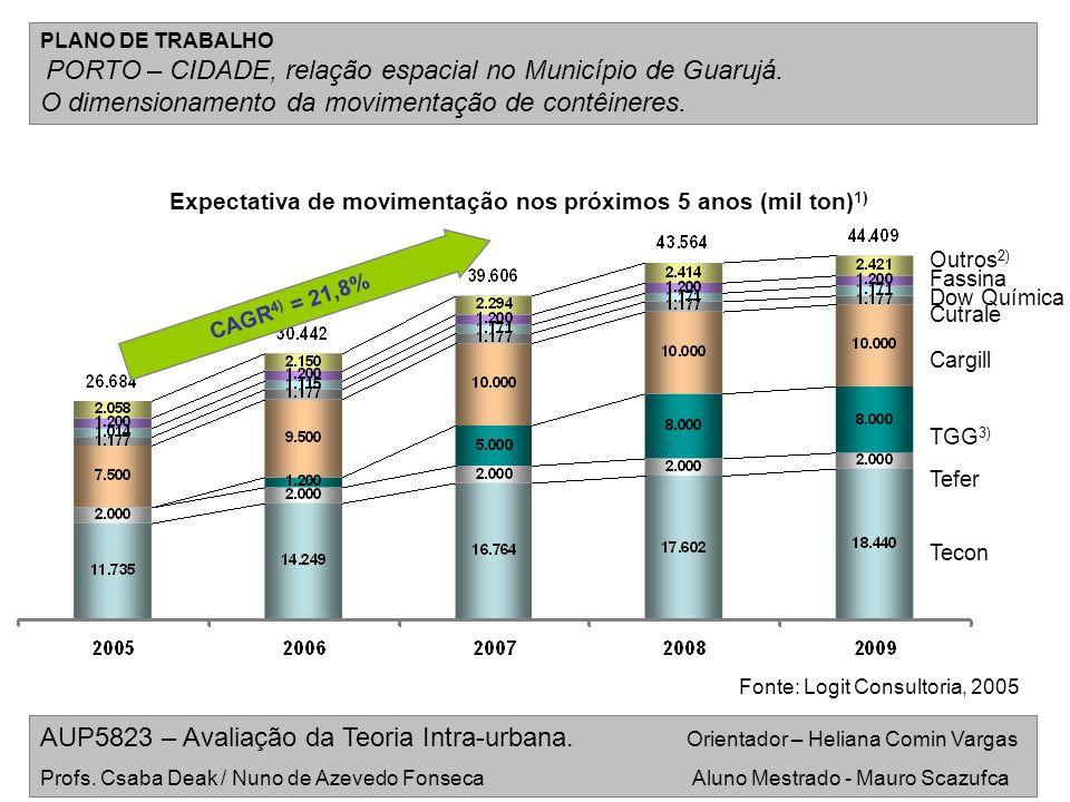 Expectativa de movimentação nos próximos 5 anos (mil ton)1)