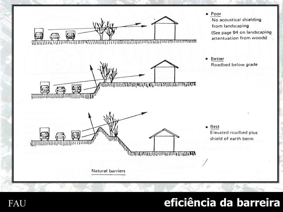 eficiência da barreira