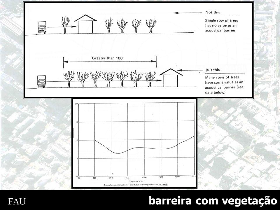 barreira com vegetação