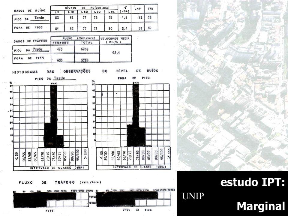 estudo IPT: Marginal UNIP