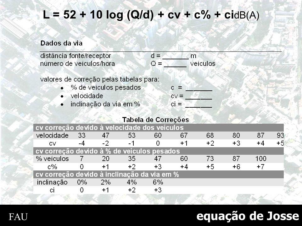 L = 52 + 10 log (Q/d) + cv + c% + cidB(A)