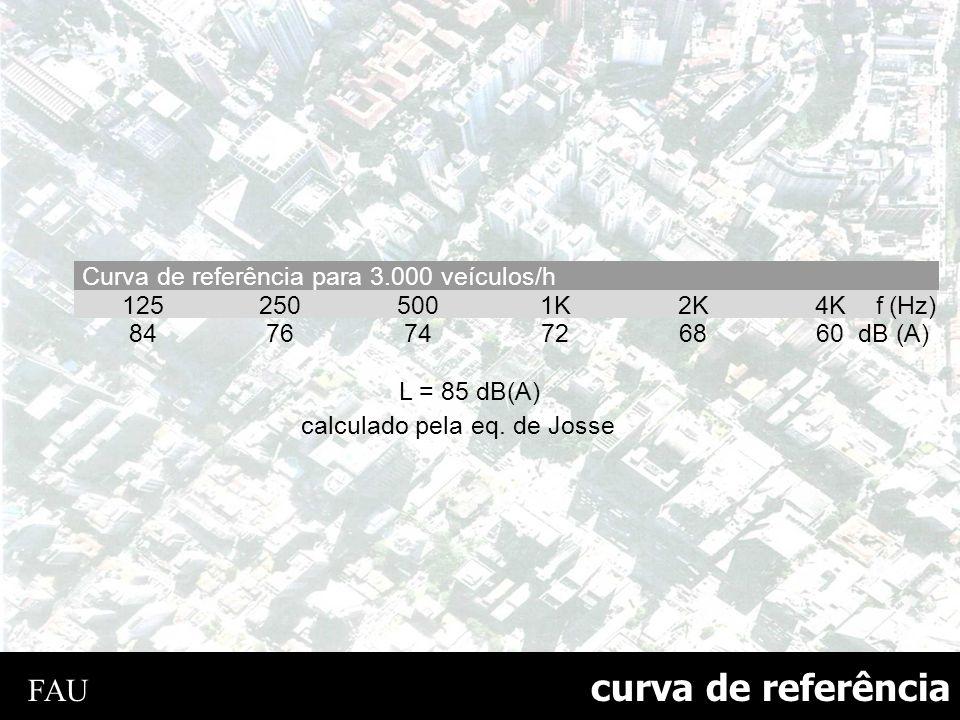 curva de referência FAU Curva de referência para 3.000 veículos/h 125