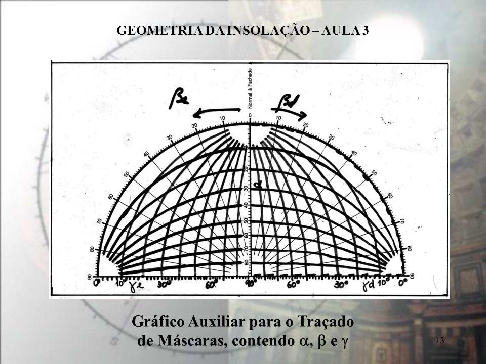 Gráfico Auxiliar para o Traçado de Máscaras, contendo a, b e g