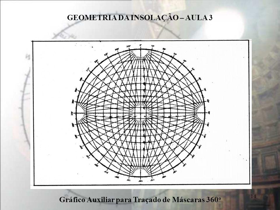 Gráfico Auxiliar para Traçado de Máscaras 360o