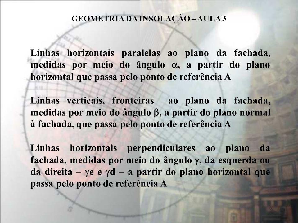 Linhas horizontais paralelas ao plano da fachada, medidas por meio do ângulo a, a partir do plano horizontal que passa pelo ponto de referência A