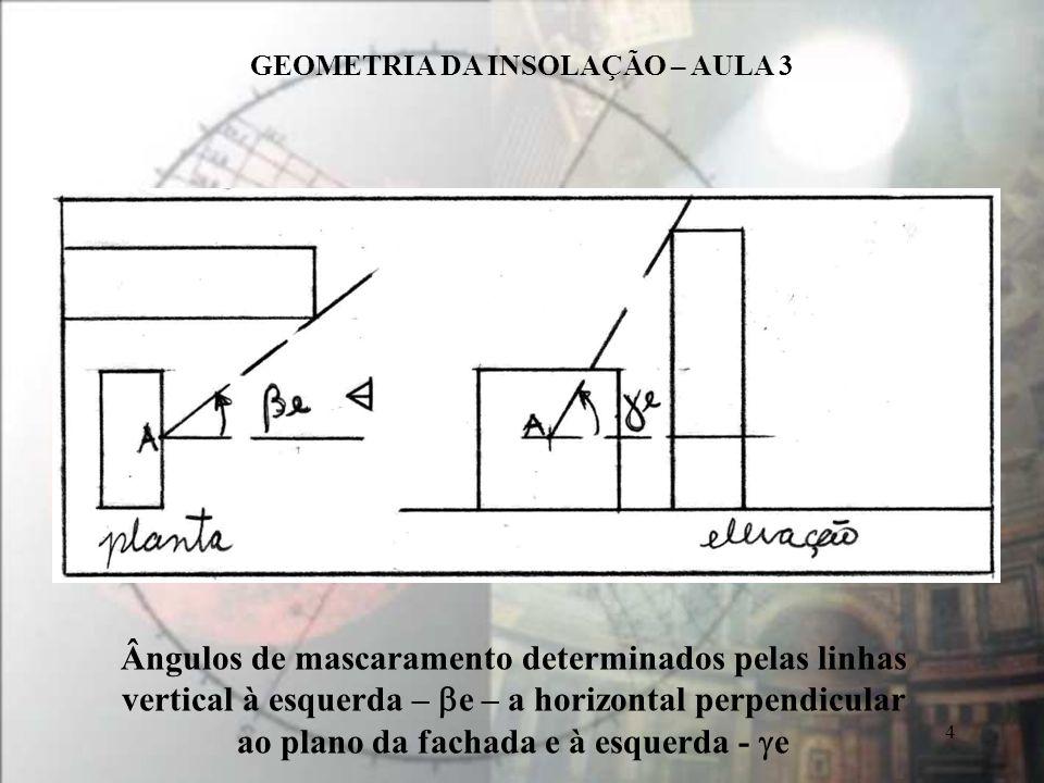Ângulos de mascaramento determinados pelas linhas vertical à esquerda – be – a horizontal perpendicular ao plano da fachada e à esquerda - ge.