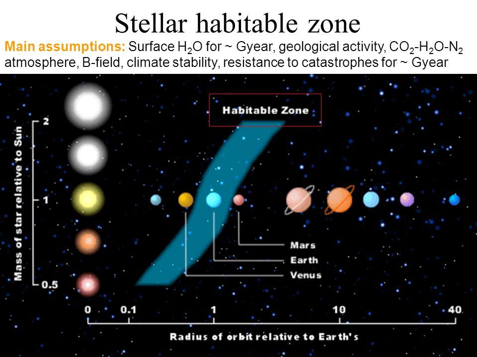 Stellar habitable zone