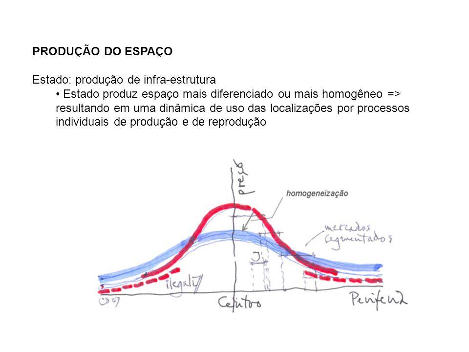 PRODUÇÃO DO ESPAÇO Estado: produção de infra-estrutura.