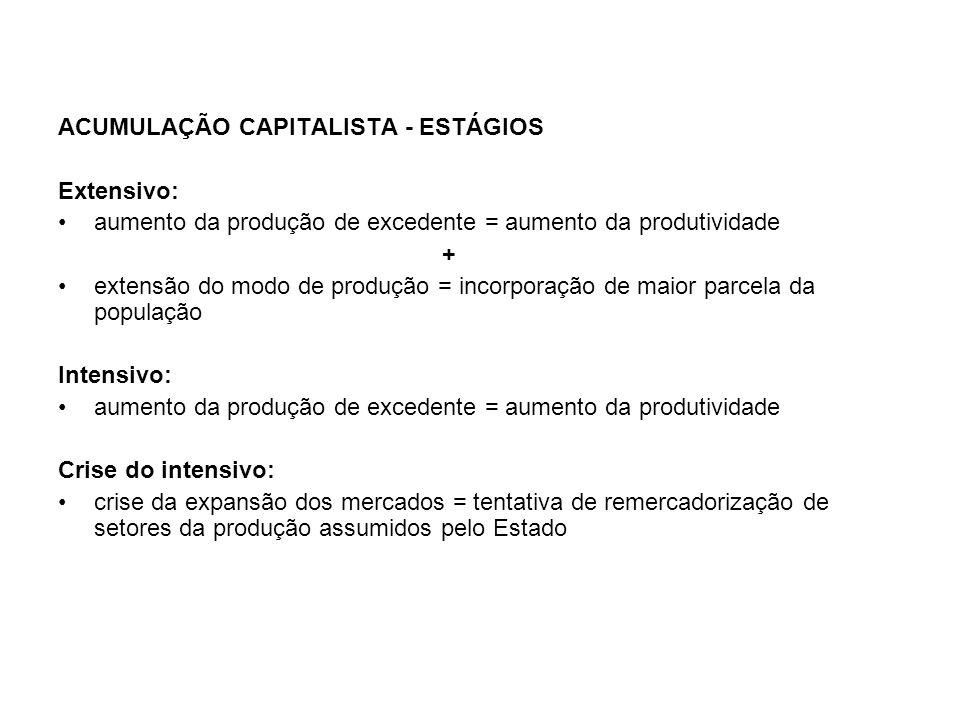ACUMULAÇÃO CAPITALISTA - ESTÁGIOS