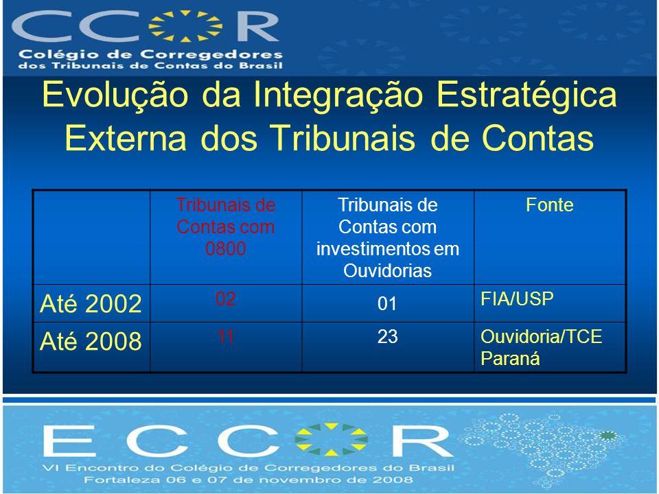 Evolução da Integração Estratégica Externa dos Tribunais de Contas