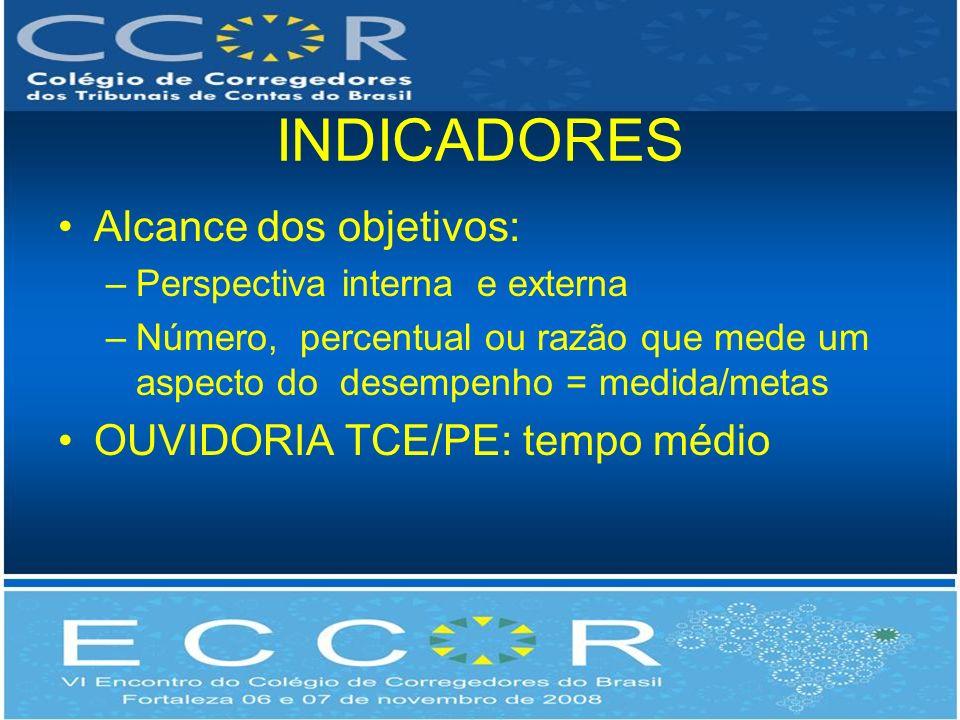 INDICADORES Alcance dos objetivos: OUVIDORIA TCE/PE: tempo médio
