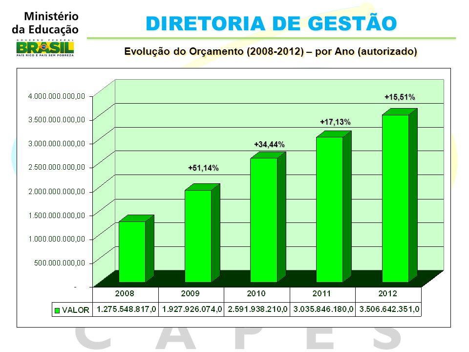 Evolução do Orçamento (2008-2012) – por Ano (autorizado)