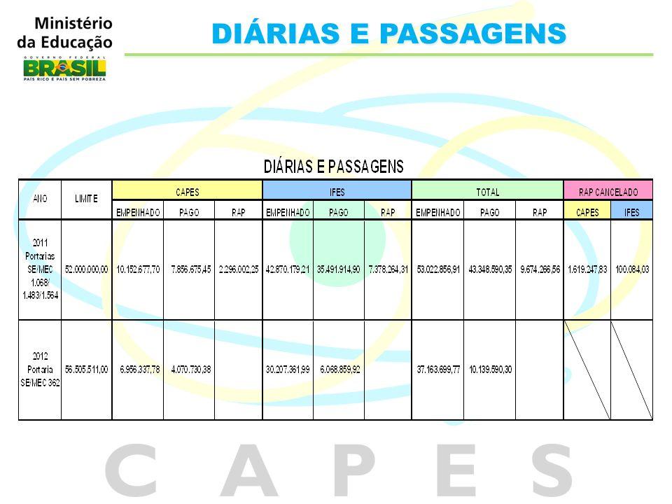 DIÁRIAS E PASSAGENS