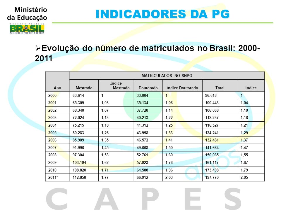 INDICADORES DA PG Evolução do número de matriculados no Brasil: 2000-2011. Ano. MATRICULADOS NO SNPG.