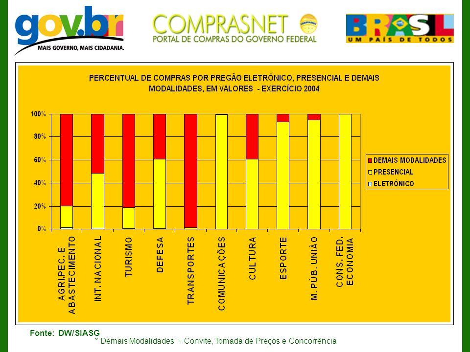 Fonte: DW/SIASG * Demais Modalidades = Convite, Tomada de Preços e Concorrência
