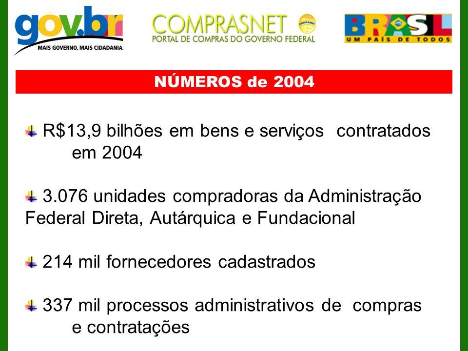 R$13,9 bilhões em bens e serviços contratados em 2004