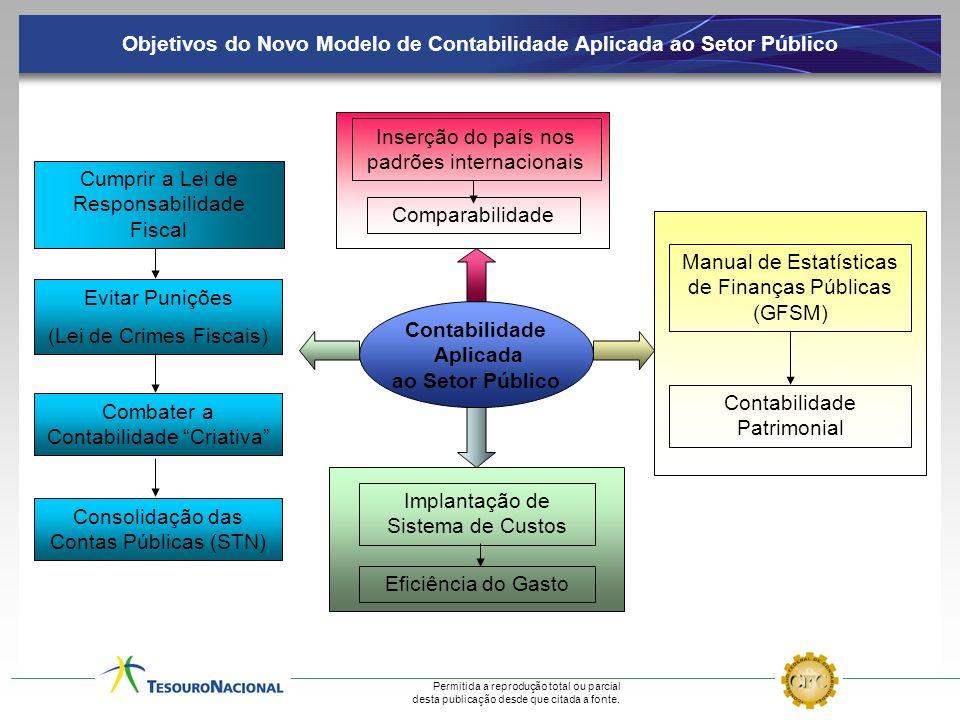 Objetivos do Novo Modelo de Contabilidade Aplicada ao Setor Público