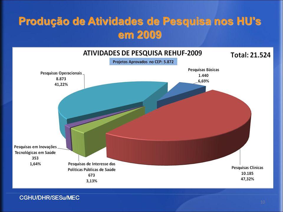 Produção de Atividades de Pesquisa nos HU s em 2009