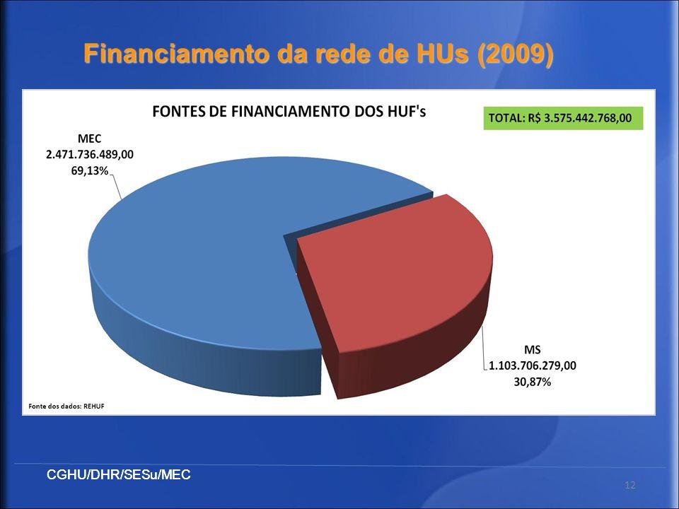 Financiamento da rede de HUs (2009)