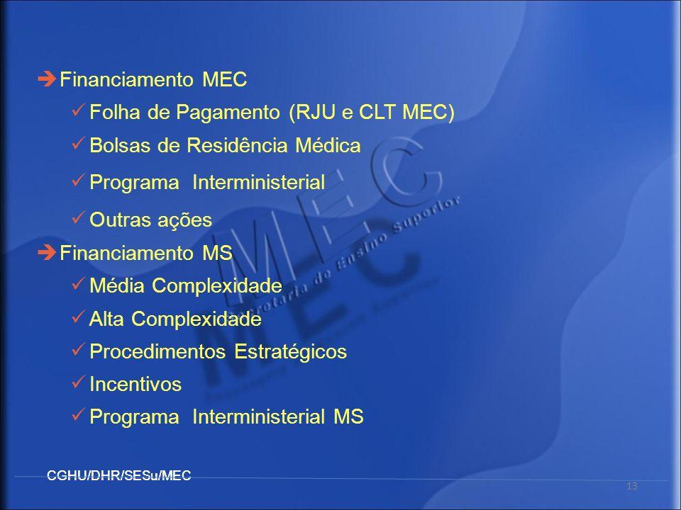 Financiamento MEC Folha de Pagamento (RJU e CLT MEC) Bolsas de Residência Médica. Programa Interministerial.