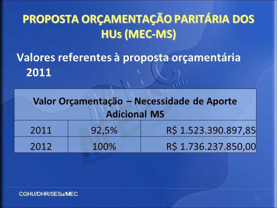 PROPOSTA ORÇAMENTAÇÃO PARITÁRIA DOS HUs (MEC-MS)