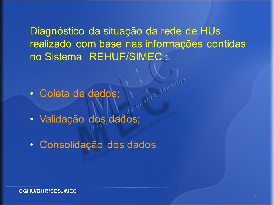 Diagnóstico da situação da rede de HUs realizado com base nas informações contidas no Sistema REHUF/SIMEC :