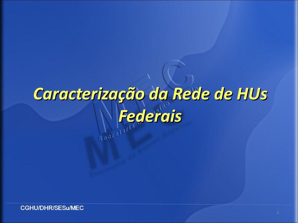 Caracterização da Rede de HUs Federais