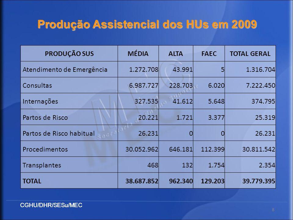 Produção Assistencial dos HUs em 2009